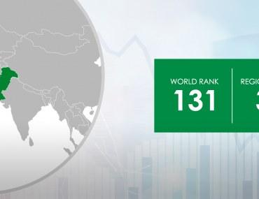 Increase in Pakistan's Economic Freedom