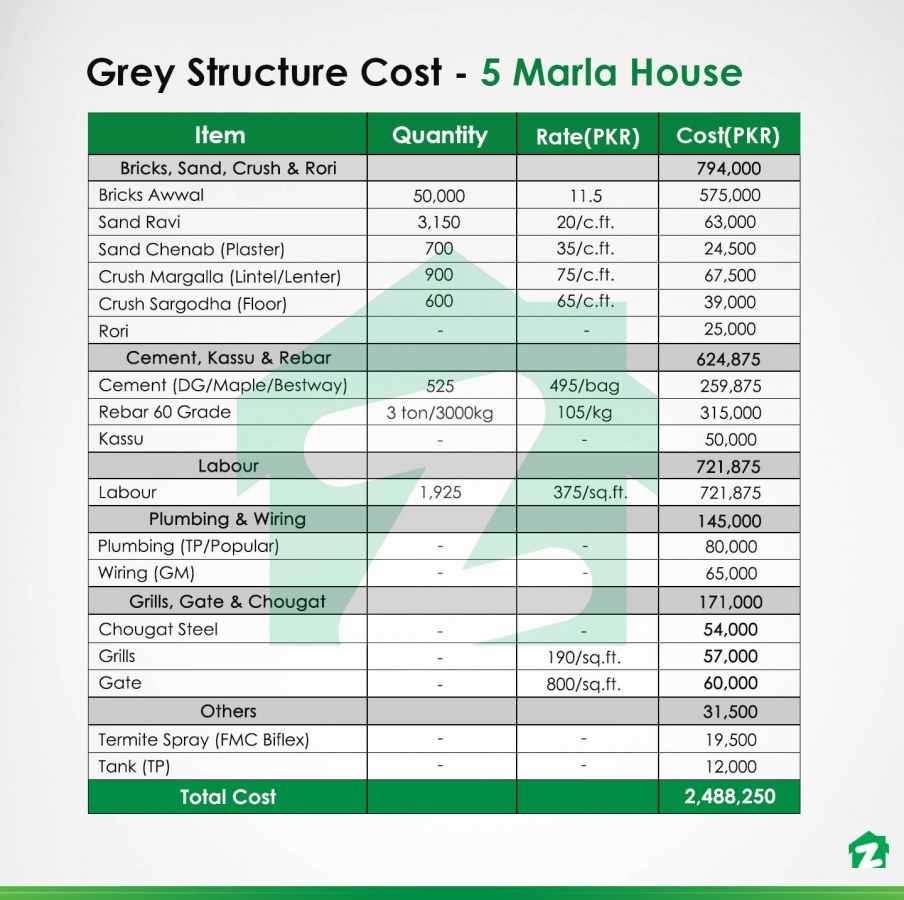 grey structure costs of a 5 marla house in 2020