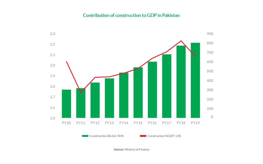 there is contribution of construction in the GDP of Pakistan