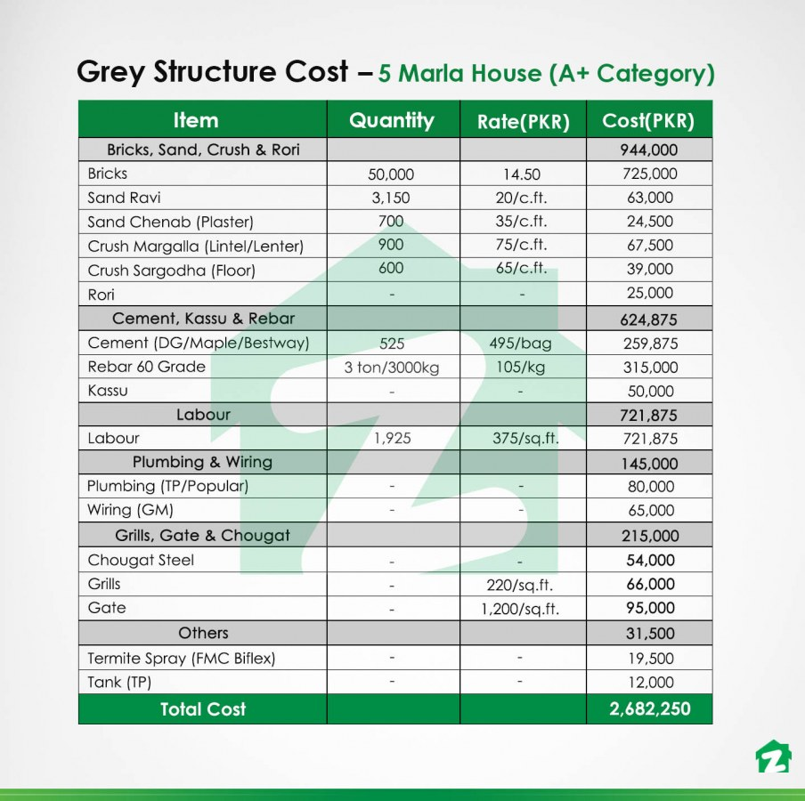 grey structure costs of an A+ category 5 marla house