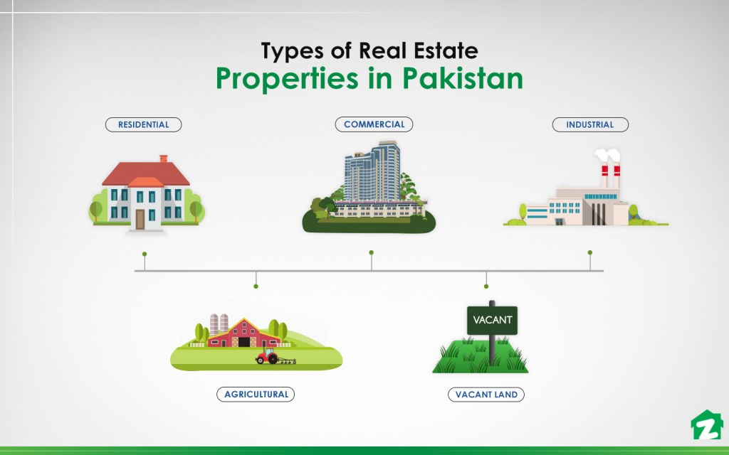 Basic Types of Real Estate Properties in Pakistan