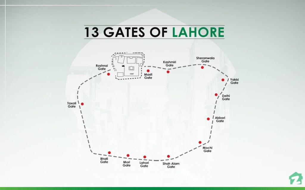 Famous Gates of Lahore
