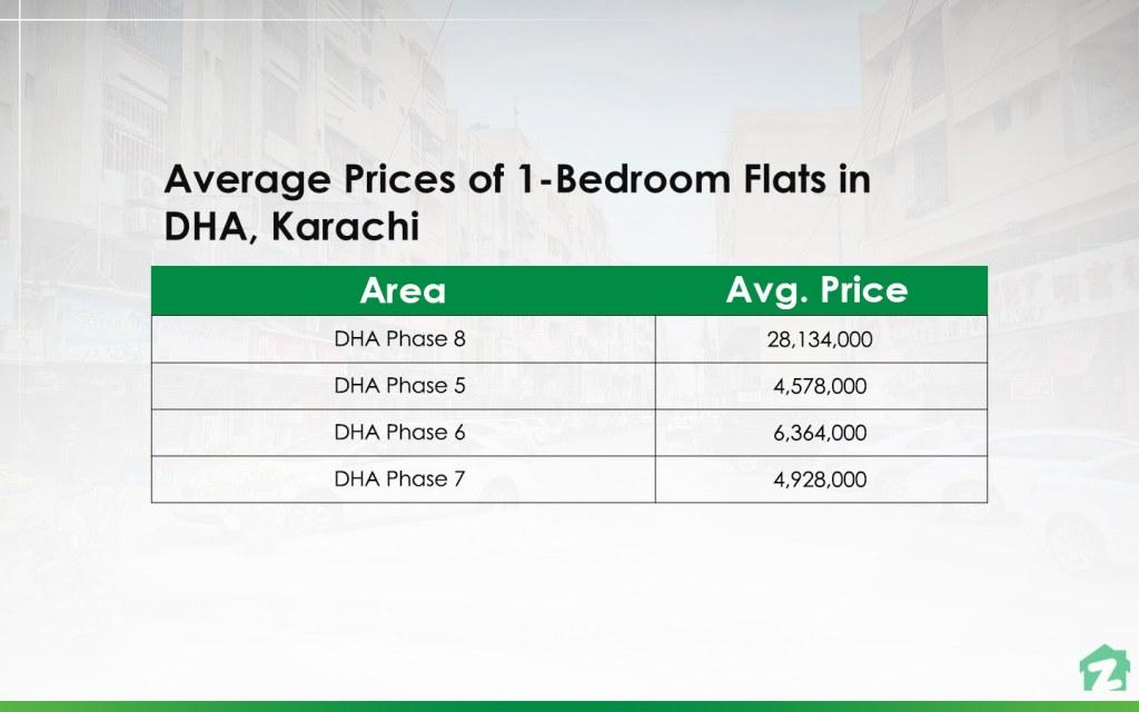 1-Bedroom Flats Prices in DHA, Karachi