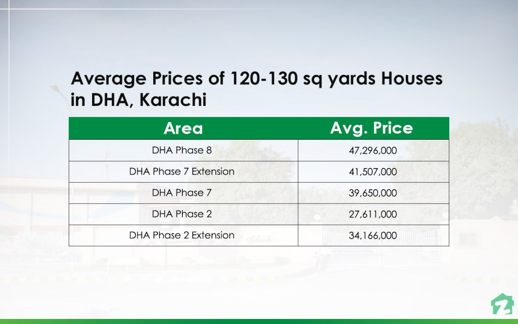 120-130 sq yards Houses in DHA, Karachi Prices