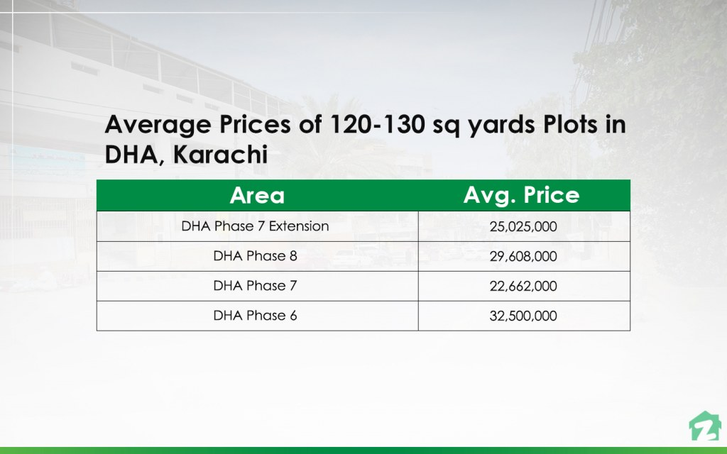 120-130 sq yards Plots in DHA, Karachi Prices