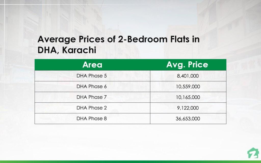 2-Bedroom Flats in DHA, Karachi Prices