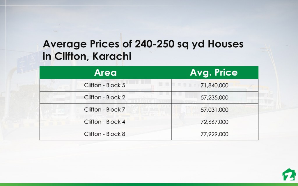 Buying 240-250 sq yd Houses in the Most Popular Areas of Clifton
