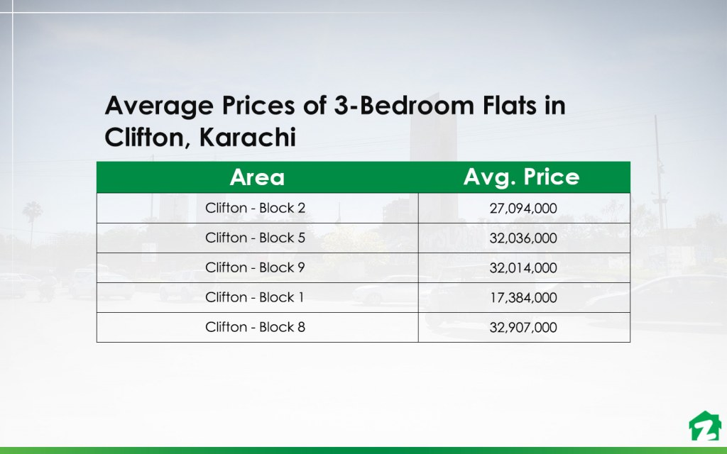 Average prices of 3-bedroom apartments in Clifton Karachi