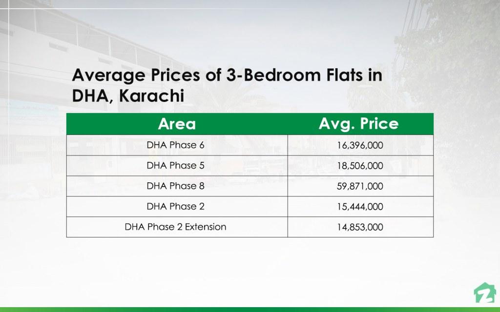 3-Bedroom Flats in DHA, Karachi Prices