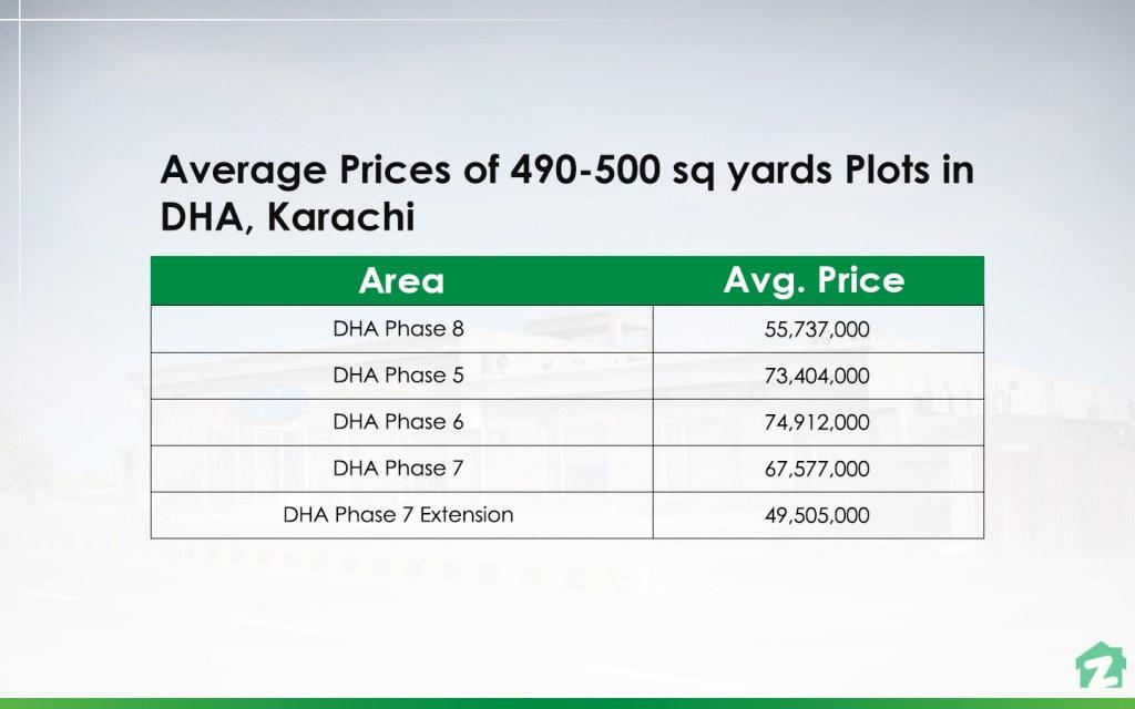 490-500 sq yards Plots in DHA, Karachi Prices
