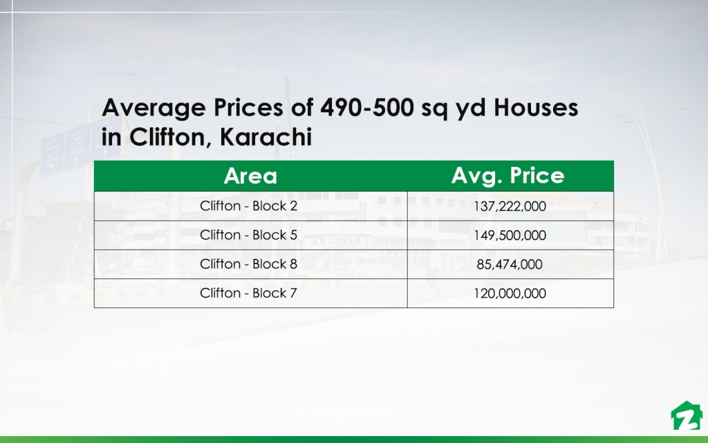 Average Prices of 490-500 sq yd Houses in the Most Popular Areas of Clifton Karachi