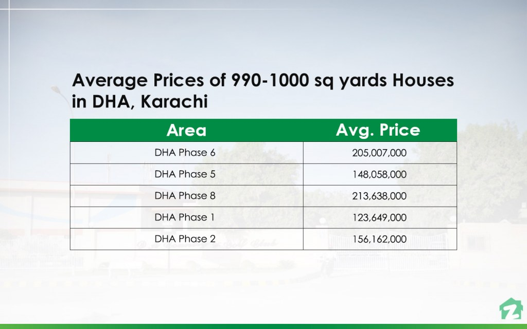 990-1000 sq yards Houses in DHA, Karachi Prices