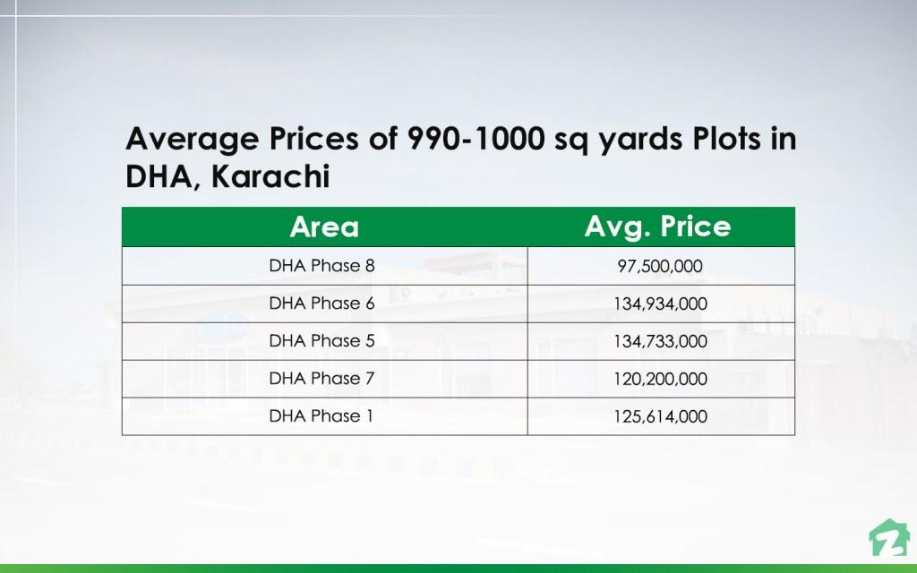 990-1000 sq yards Plots in DHA, Karachi prices