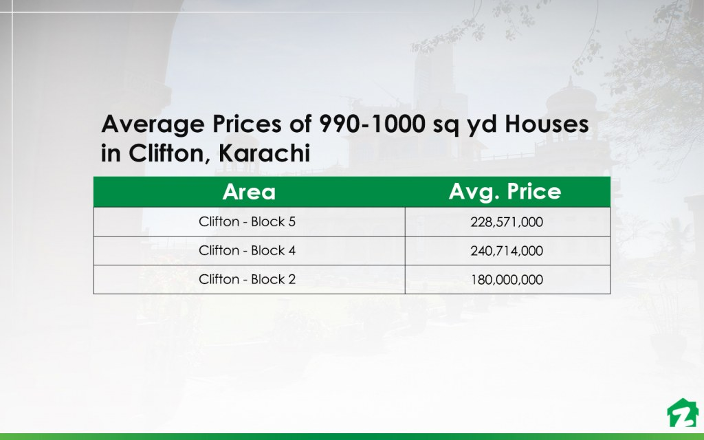 Prices of 990-1000 sq yd Houses in the Most Popular Areas of Clifton