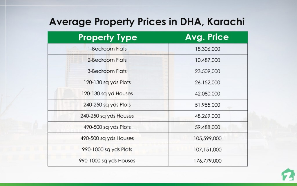 Prices of Property in DHA, Karachi