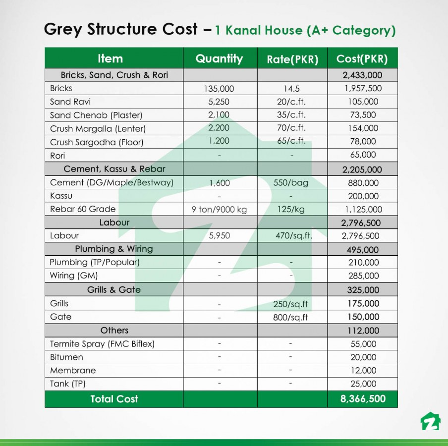 construction cost of the grey structure of a 1 kanal A+ category house in Pakistan
