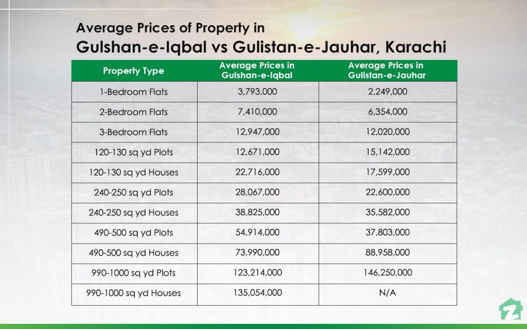 Average Prices of Property in Gulshan-e-Iqbal vs Gulistan-e-Jauhar
