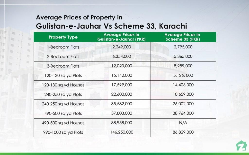 Average Property Prices in Gulistan-e-Jauhar Vs. Scheme 33, Karachi