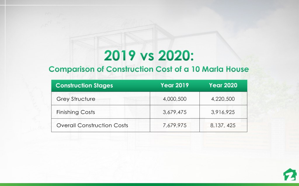 comparison of construction cost of a 10 marla home in 2019 and 2020