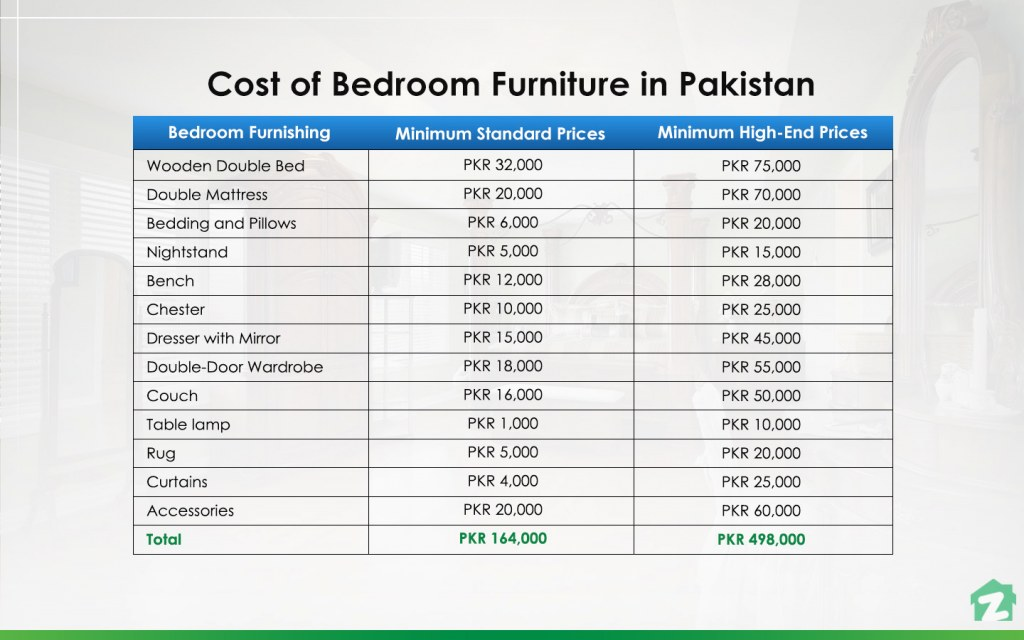 cost of decorating a bedroom in Pakistan