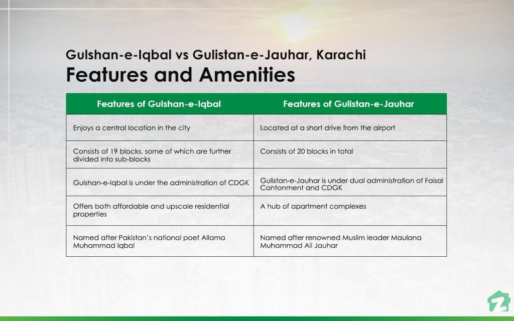features and amenities in Gulshan-e-Iqbal vs Gulistan-e-Jauhar