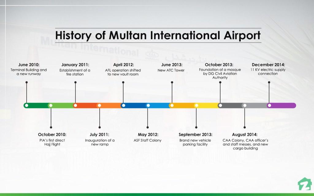 Multan Airport's history