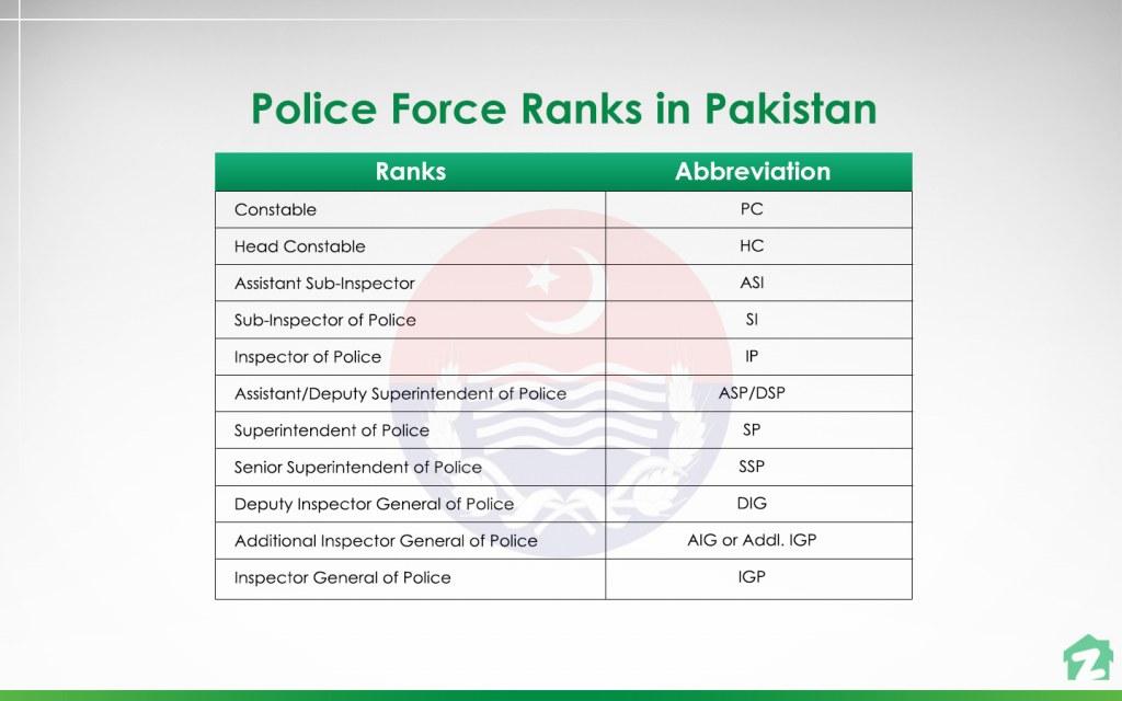 police ranks in Pakistan