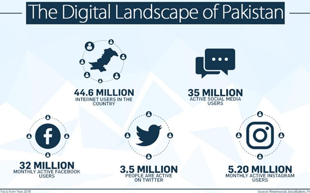 Digital Landscape of Pakistan