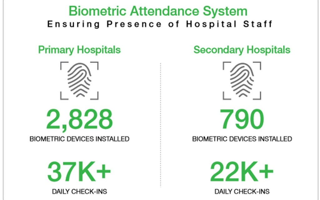 Biometric Attendance System for Hospitals in Punjab