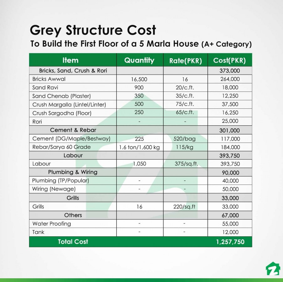grey structure cost to build the first floor of an A+ category 5 marla home in Pakistan