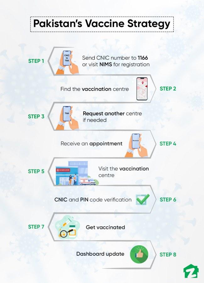 COVID-19 vaccine in Pakistan