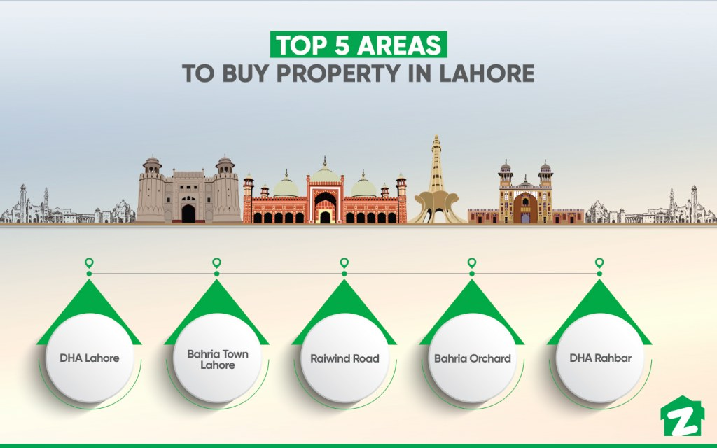 Most Popular Areas with Property for Sale in Lahore