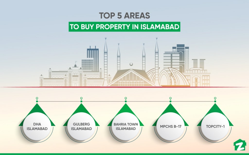 best areas to buy property in Islamabad