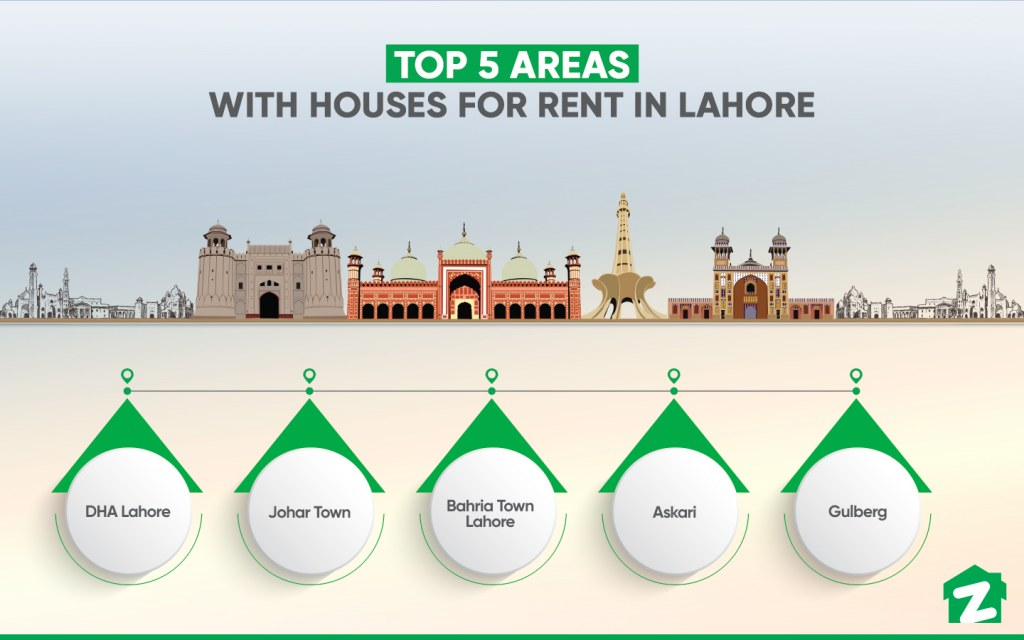 Top Areas with Houses for Rent in Lahore