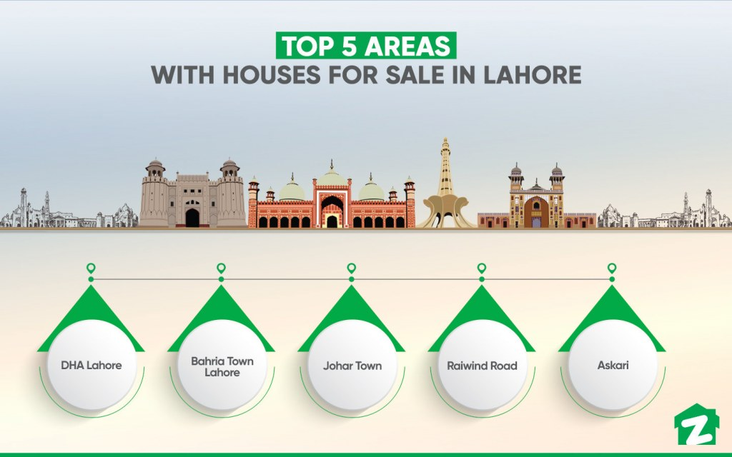 Most Popular Areas with Houses for Sale in Lahore