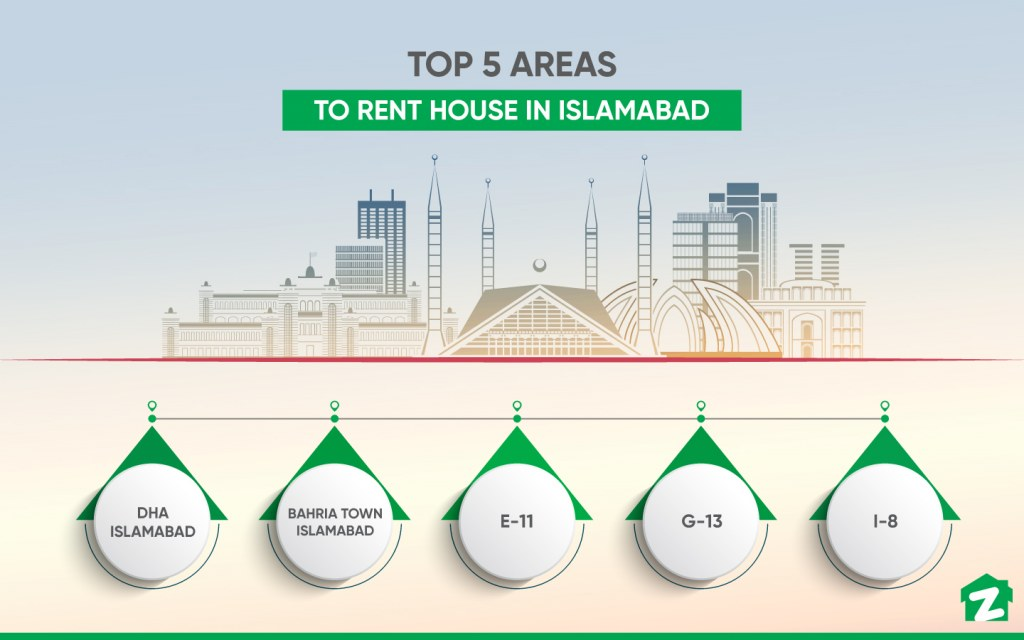 Top Areas to Look For a House for Rent in Islamabad