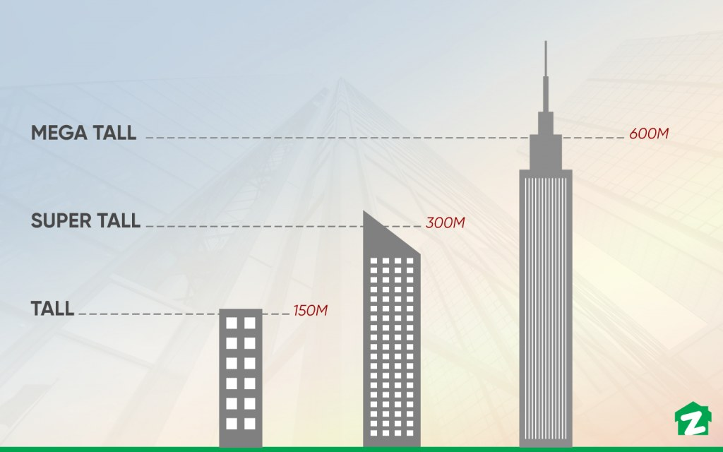 different heights of skyscrapers