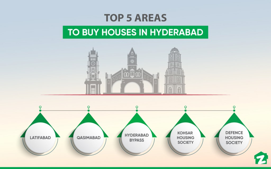 Most Popular Areas with Houses for Sale in Hyderabad