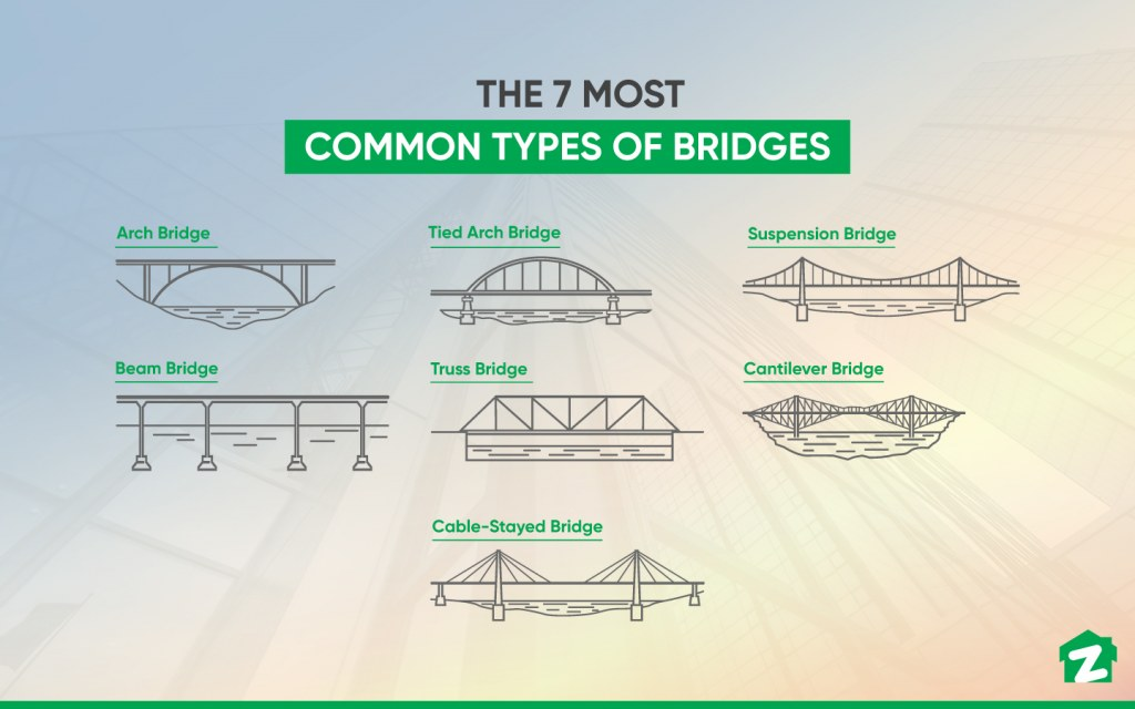 The 7 Most Common Types of Bridges and Their Uses
